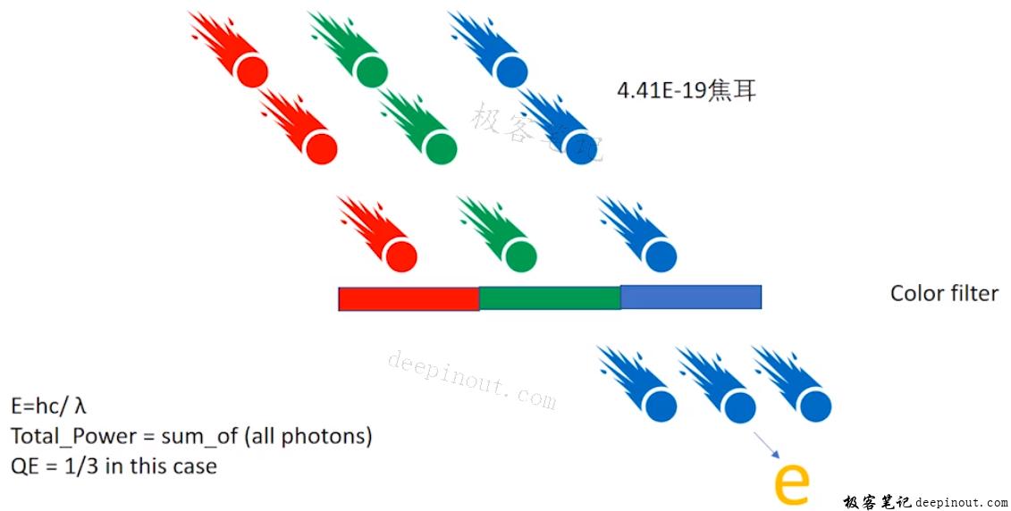 光子与量子效率