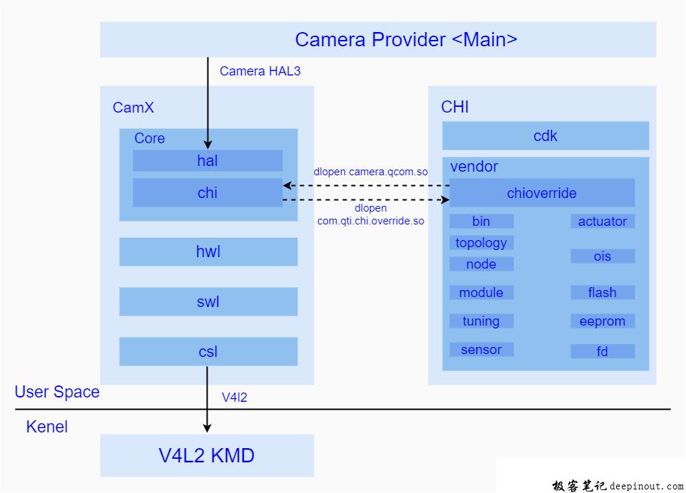 CamX-CHI基本目录结构
