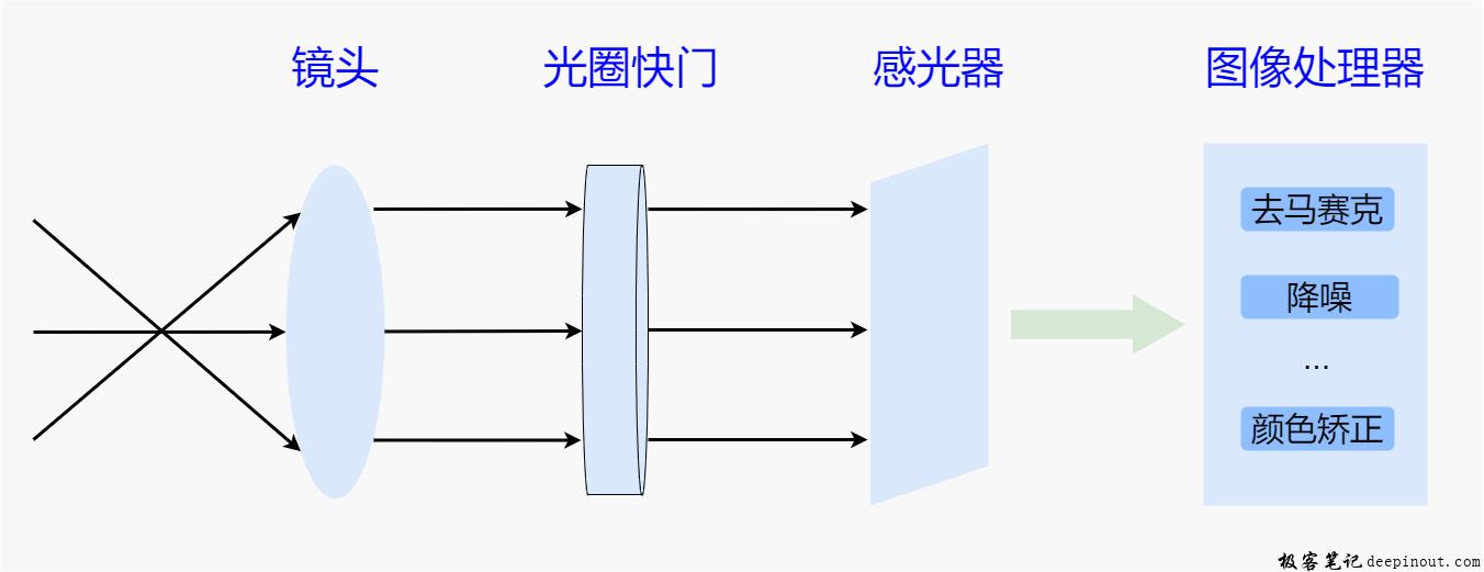 Camera系统基本硬件结构
