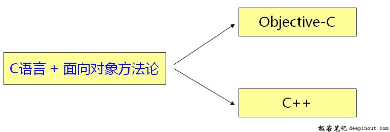 C语言的加强