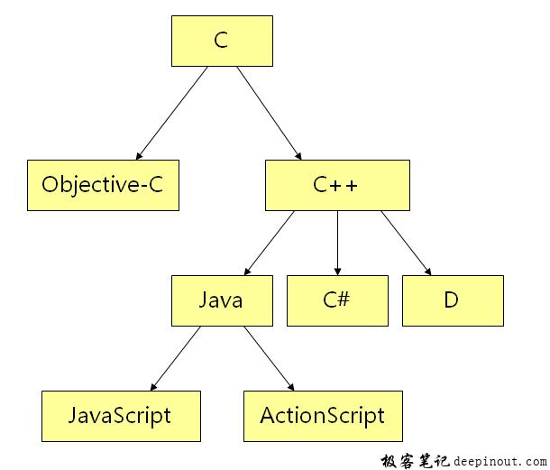 学习C++的优势
