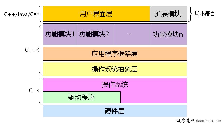 现代软件产品的架构图