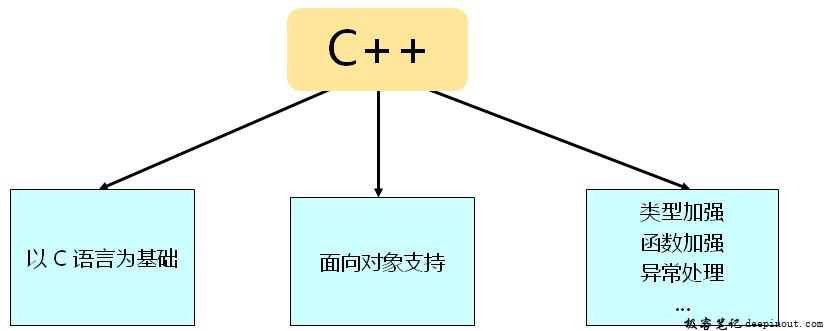C到C++的升级