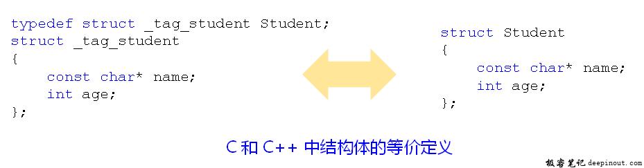 C++中struct关键字