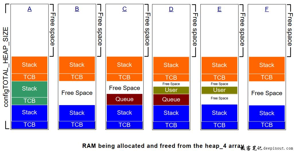 FreeRTOS 5种内存管理方法