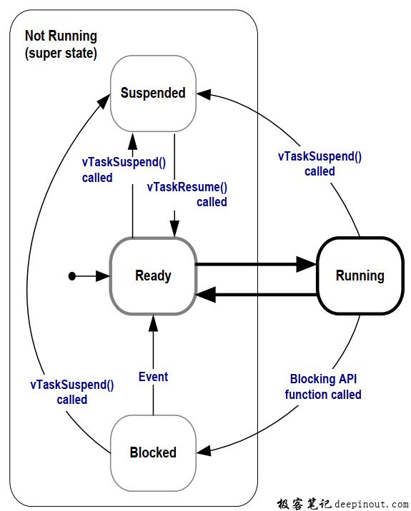 FreeRTOS任务 完整的状态转换图