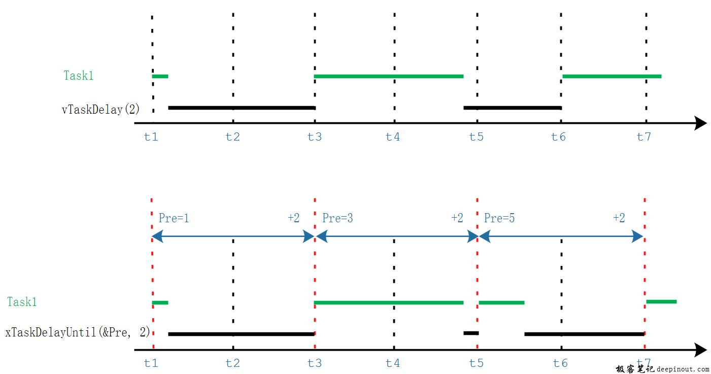 FreeRTOS任务 两个Delay函数