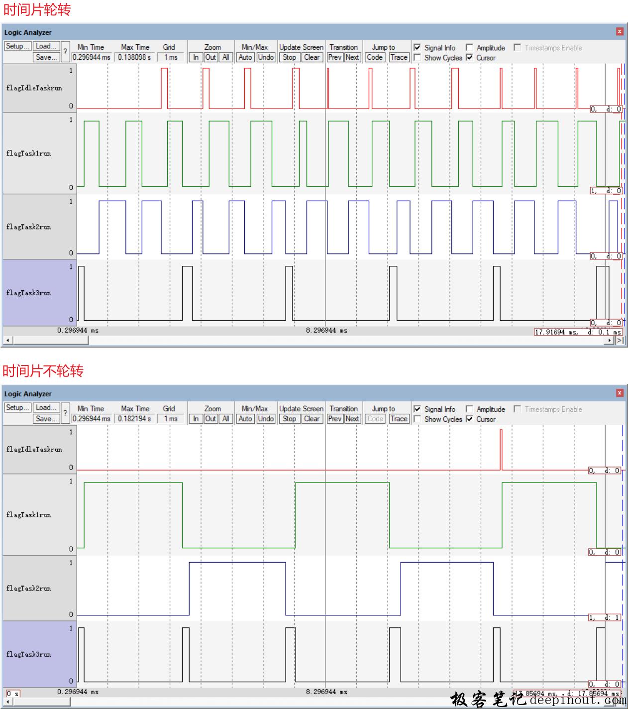 FreeRTOS调度算法 对比效果: 时间片轮转与否