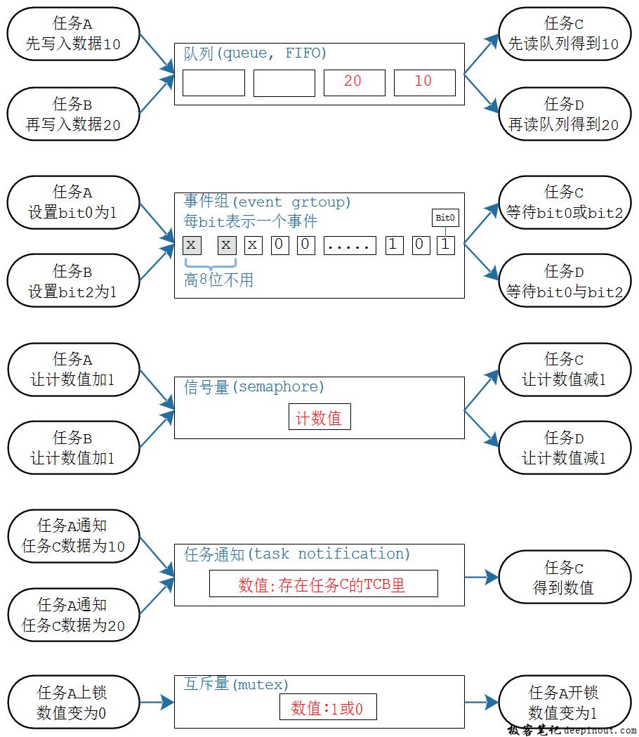 FreeRTOS 同步各类方法的对比