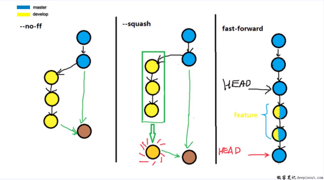 不同git merge方式的区别