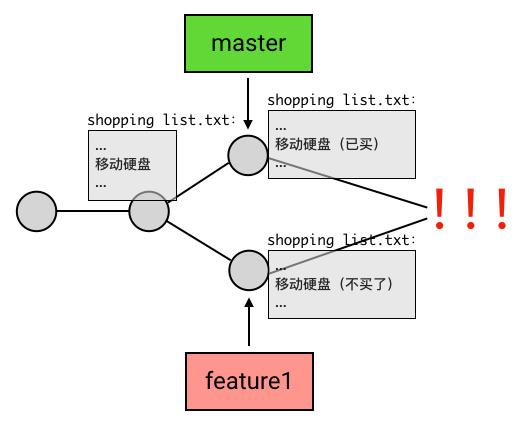 Git merge的使用