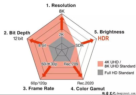 高质量图像的五个要素