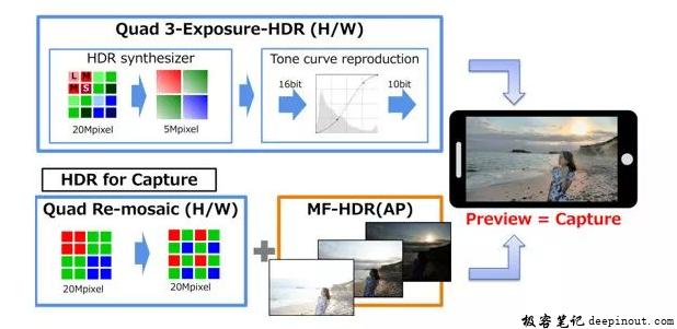 3-Exposure HDR