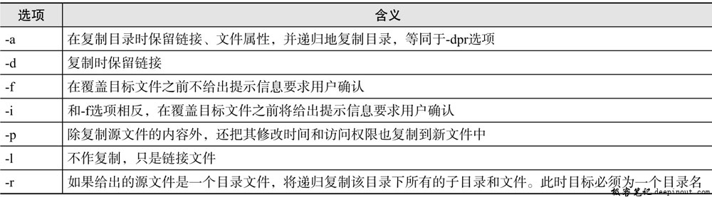 Linux cp命令 语法