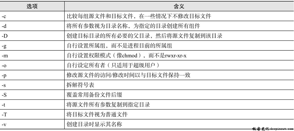 Linux install命令 语法