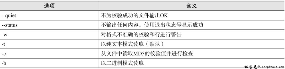 Linux md5sum命令 语法