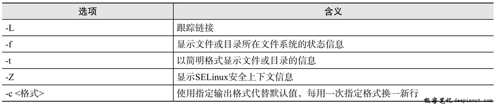 Linux stat命令 语法