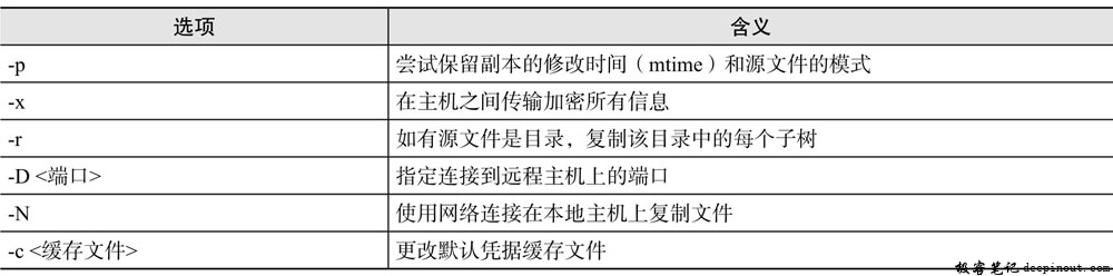Linux rcp命令 语法