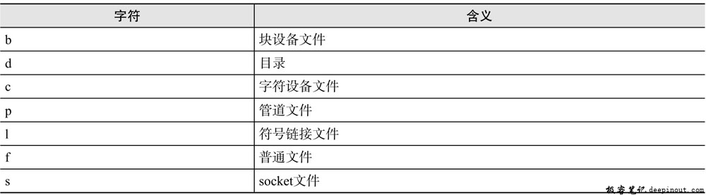 Linux  find命令 语法