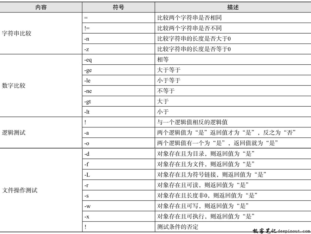 Linux  test命令 语法