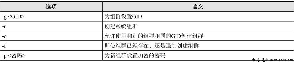 groupadd命令选项含义