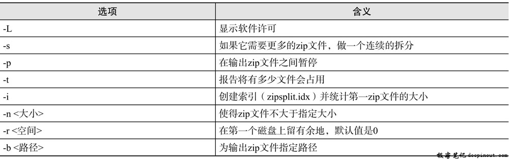 zipsplit命令选项含义