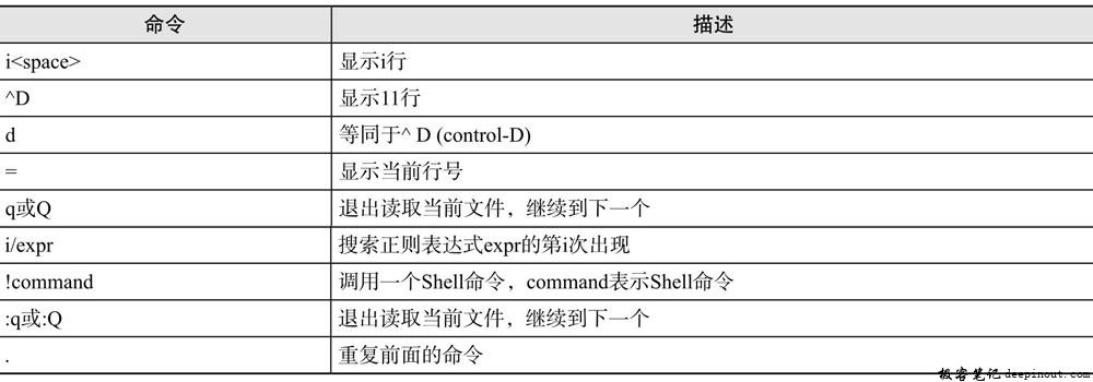 Linux  bzless命令 语法