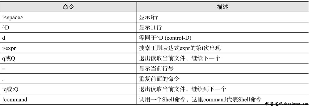 Linux  bzmore命令 语法