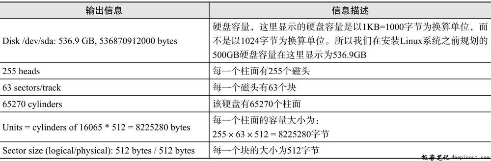 磁盘分区信息描述