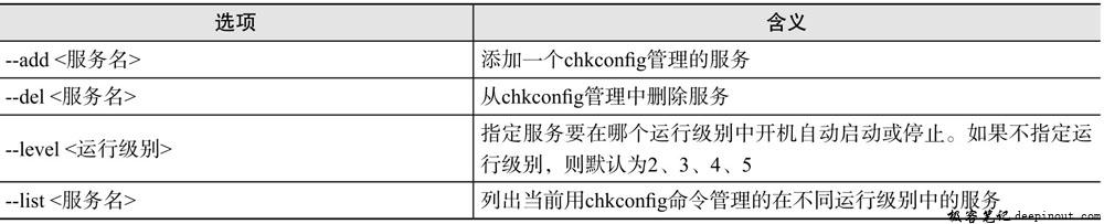 chkconfig命令选项含义