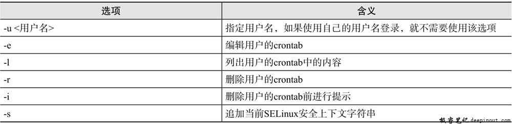 crontab命令选项含义