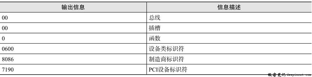 lspci -n命令输出信息描述