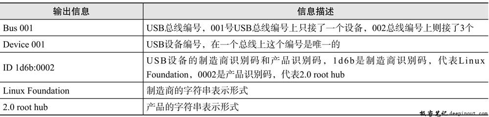 lsusb命令输出信息描述