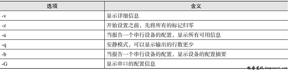 setserial命令选项含义