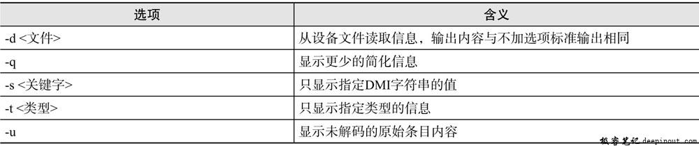dmidecode命令选项含义