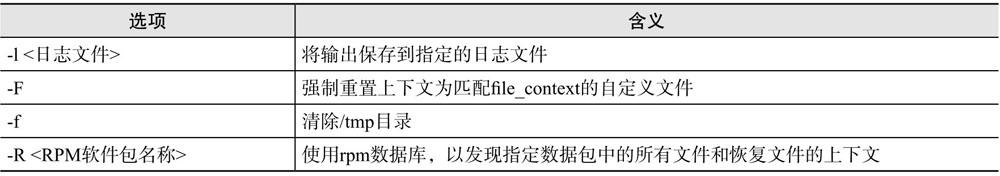fixfiles命令选项含义