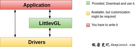 lvgl系统框架