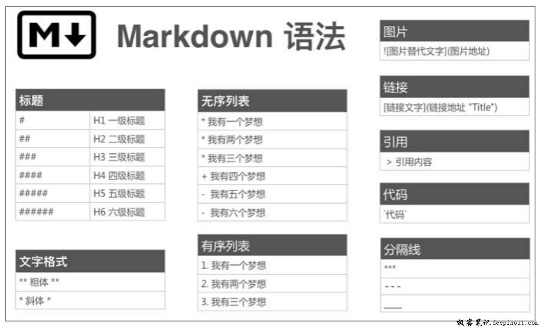 Markdown的基本语法