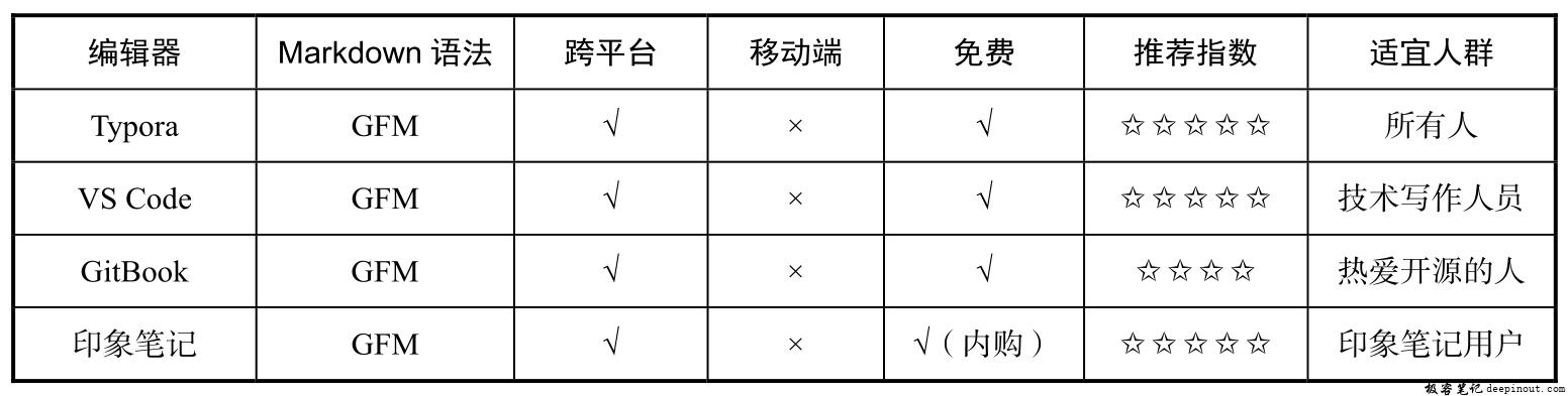 Markdown 编辑器简介