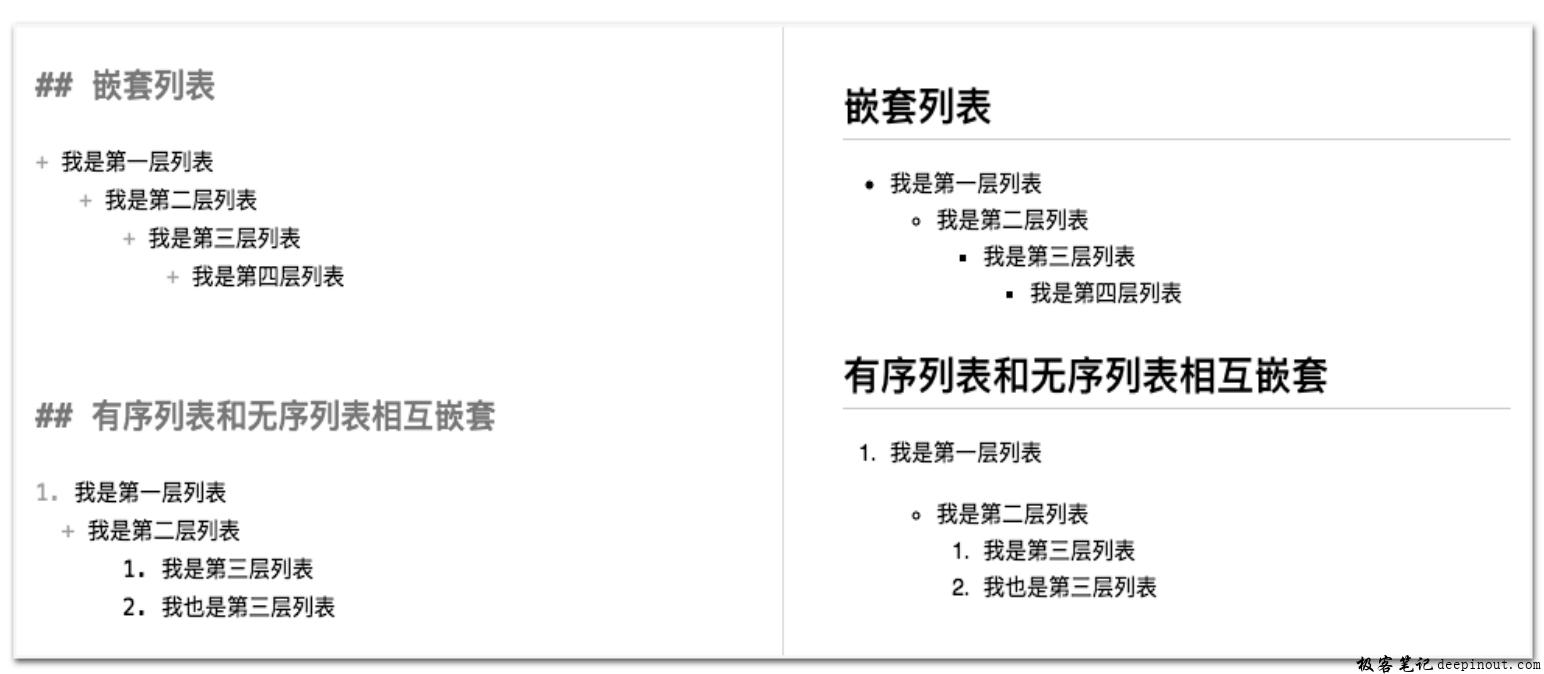 Markdown嵌套列表