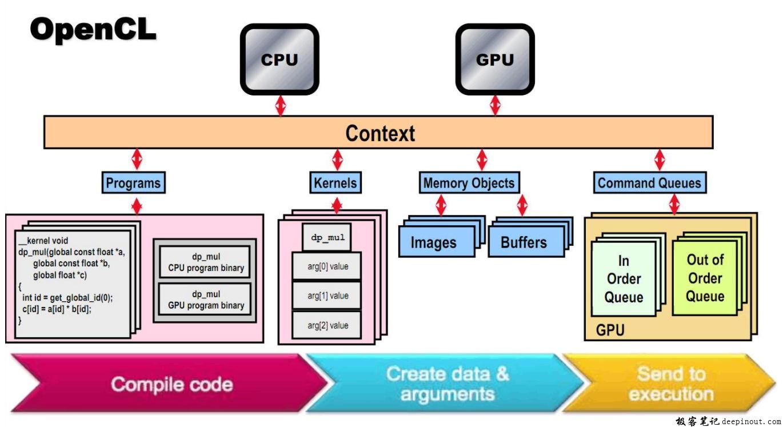 什么是OpenCL