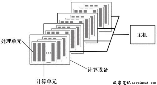 OpenCL平台模型