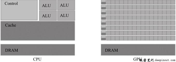CPU与GPU架构区别