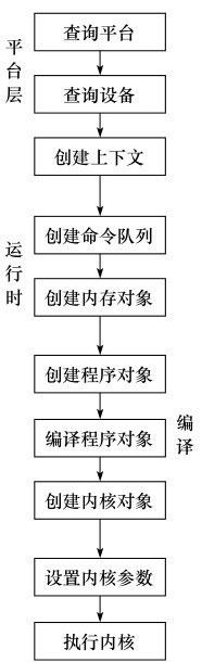 OpenCL执行流程
