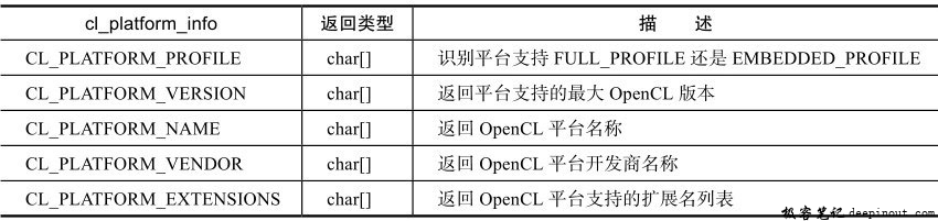 OpenCL平台信息参数
