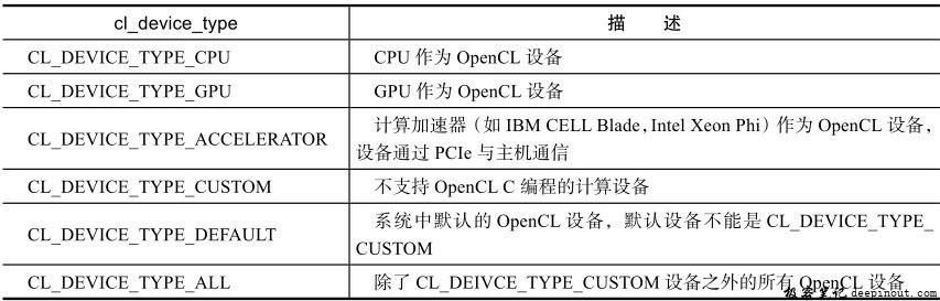 OpenCL设备类型
