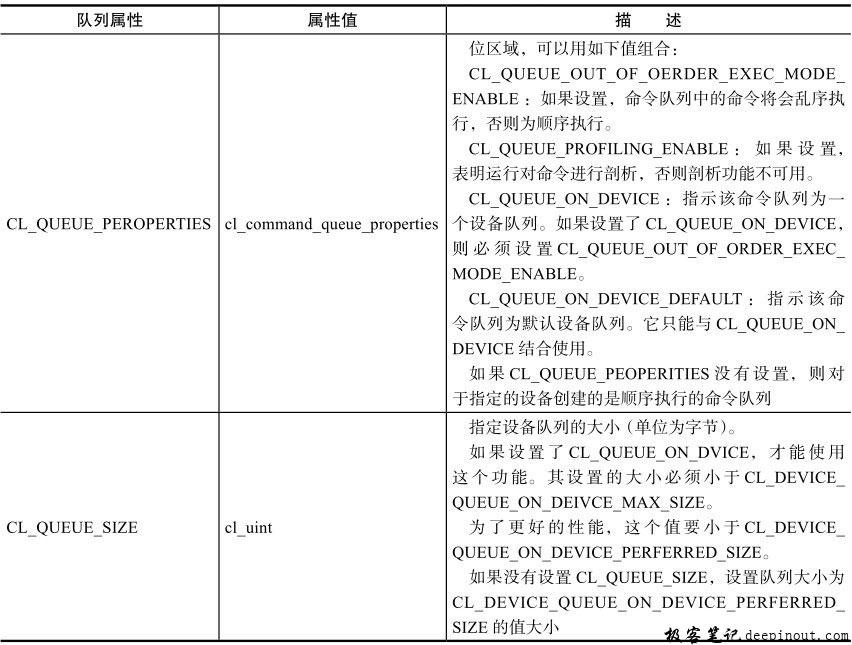 cl_queue_property值列表