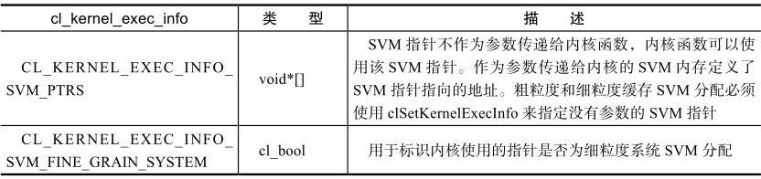 cl_kernel_exec_info参数列表