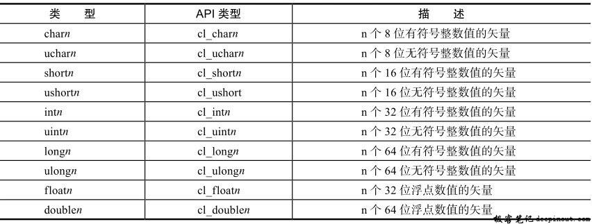 内建矢量数据类型