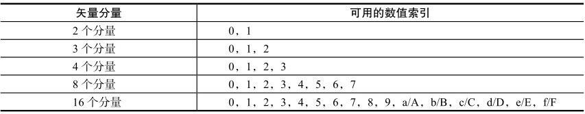 矢量数据类型的数值索引